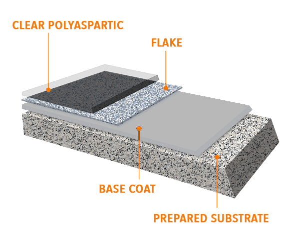 Liquid Floors USA How Its Made Base Coat White